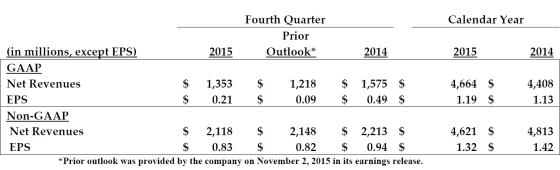 ATVI 2015 Revenues