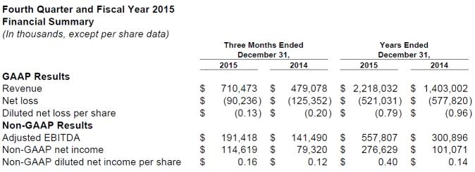 TWTR Financial Summary 2015