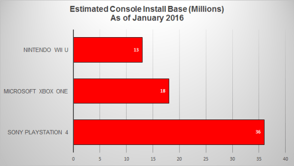 Estimated Console Install Base