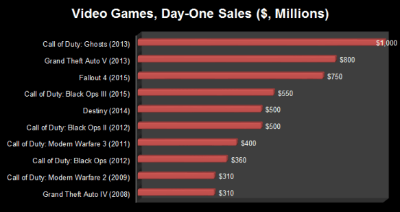Video Game Day-One Sales Chart