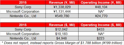 Comparison of Nintendo, Sony & Microsoft Gaming Segments 2
