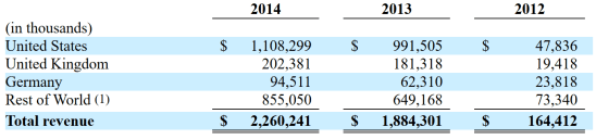 KING Geographic Revenue