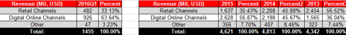 ATVI Actual Distribution Channels 2016Q1 Table