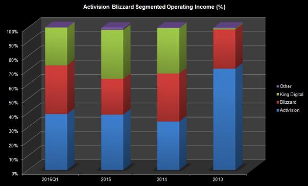 ATVI Actual Income 2016Q1 Chart
