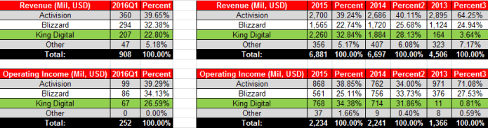 ATVI Actual Revenue & Income 2016Q1 Table