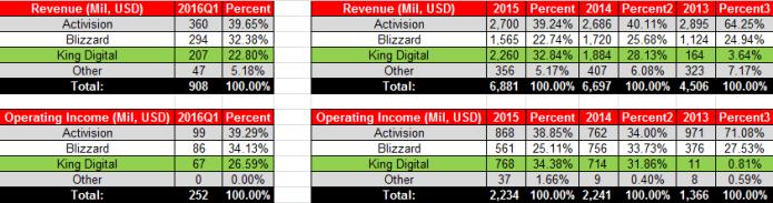 ATVI Actual Revenue & Income 2016Q1 Table