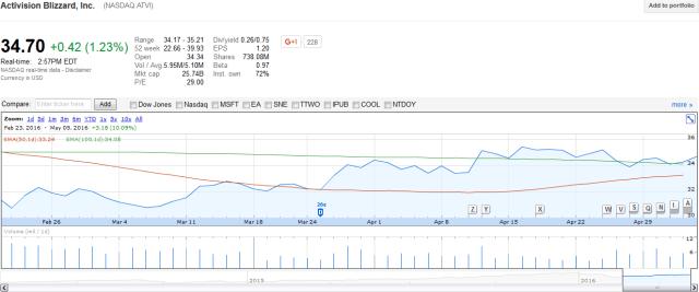 ATVI Google Finance