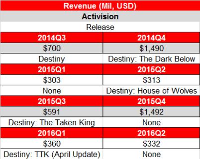 activision-revenue-destiny-timeline-final