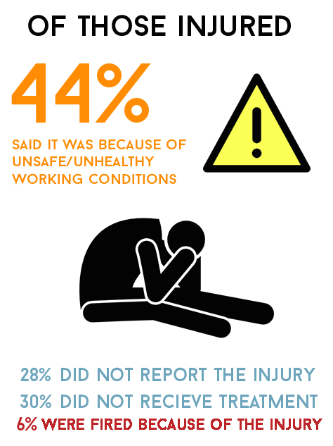WFD-health-violations---injury-corrected