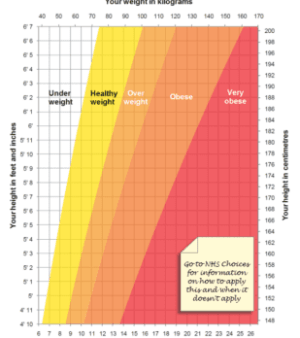 correct height for weight, recommended weight levels