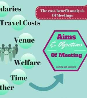 An infographic with costs of holding a meeting one side against the aims and objectives of meeting