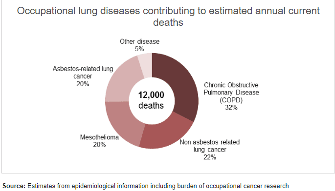 2017/18 figures for lung disease graph
