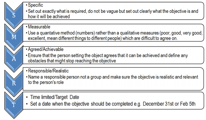 The 5 Smart Objectives Image
