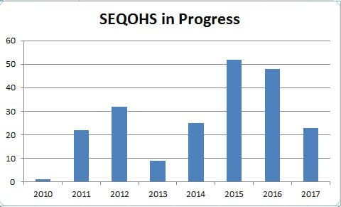 SEQOHS accreditation in progress and year of registration
