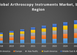 Global Arthroscopy Instruments Market
