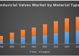 Global Industrial Valves Market