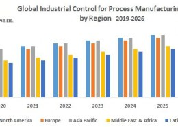 Global Industrial Control for Process Manufacturing Market