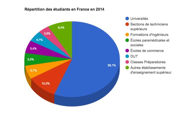 Répartition des étudiants en France en 2014