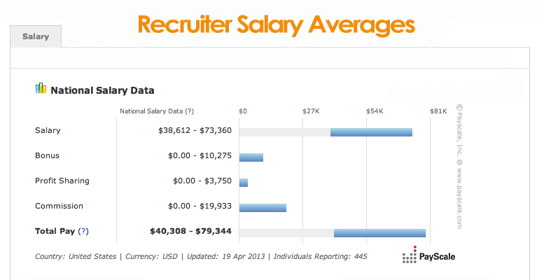 How Corporate Recruiters Get Made Paid Bonus In The Industry