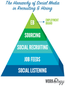 social media, recruiting, hiring, talent acquisition, recruiting strategies