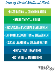 social media, workplace, productivity,