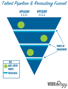 How to Build a Candidate Funnel for Recruiting and Hiring