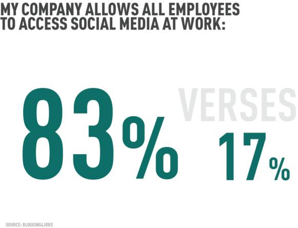 socialmedia-access