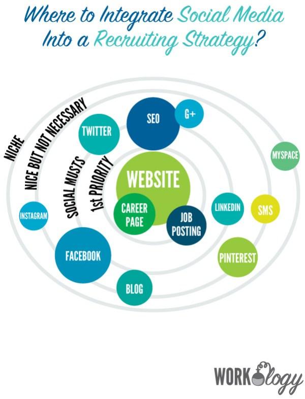 60573357-social-media-recruiting-strategy