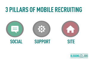 The 3 Pillars of Mobile Recruiting