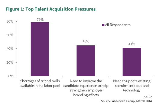 talent-acquisition-pressures