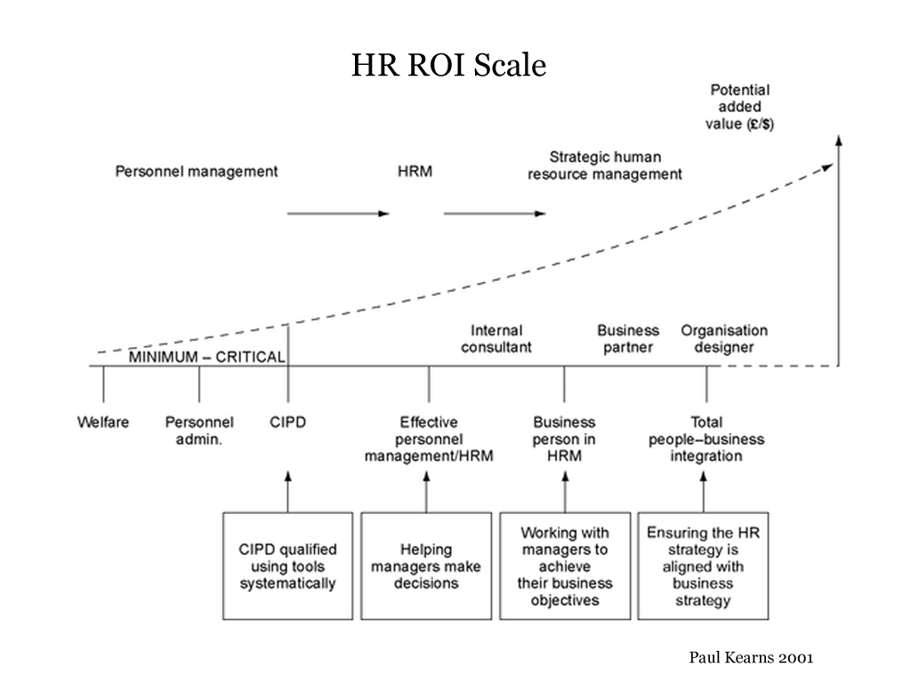 hr, roi, scle, personnel management, strategic
