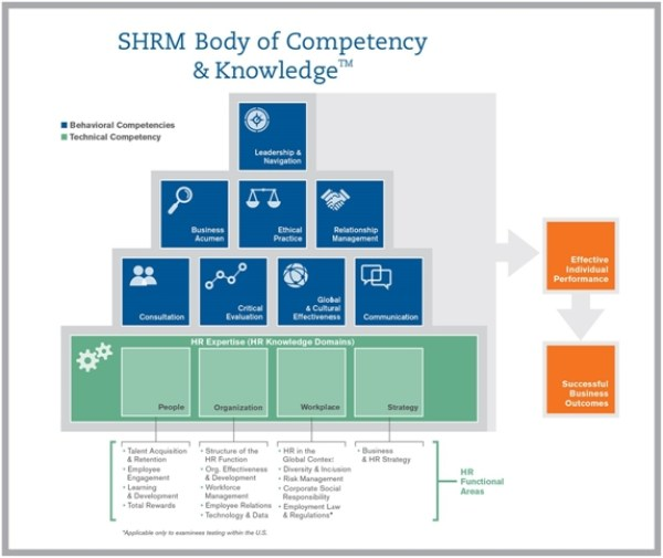 7 Human Resources Competencies For The Modern HR