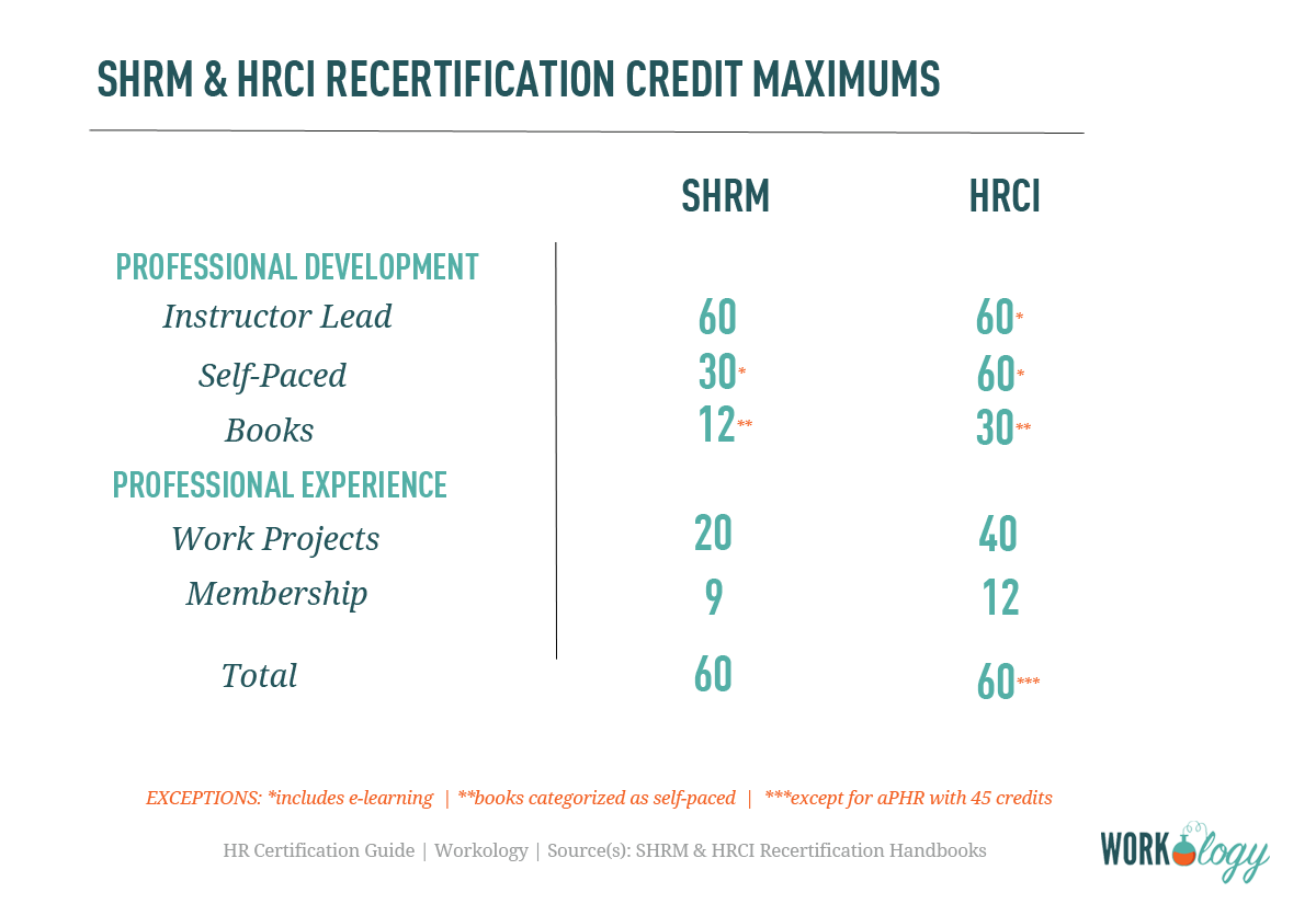 7 facts about hrci shrm hr recertification programs hrci recertification shrm recertification hr recertification hr certification 1betcityfo Image collections