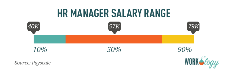 HR Human Resources Manager Salary
