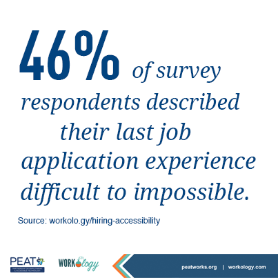 46% of survey respondents described their last job application experience difficult to impossible. Source: http://workol.ogy/hiring-accessibility