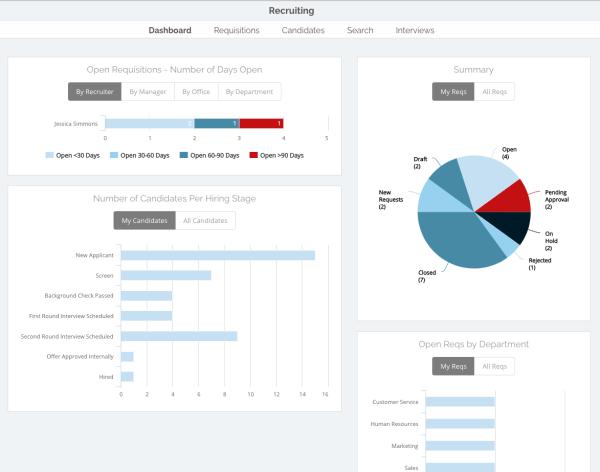recruitment metrics, recruiting dashboard, recruitment dashboard
