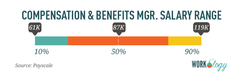 compensation and benefits manager salary range