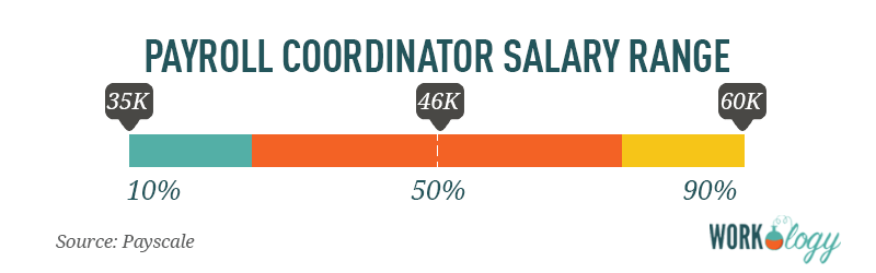 payroll coordinator salary range compensation