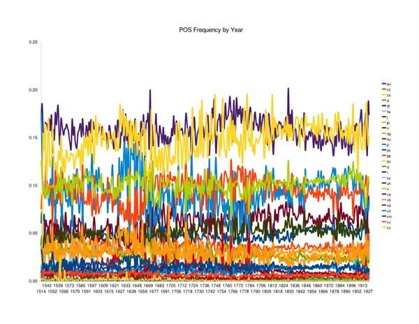 POS Frequencies, Full MONK Corpus