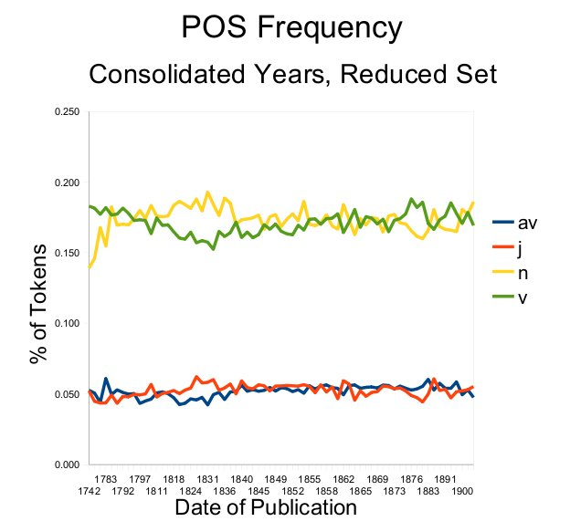 POS Frequencies, Reduced and Consolidated MONK Corpus
