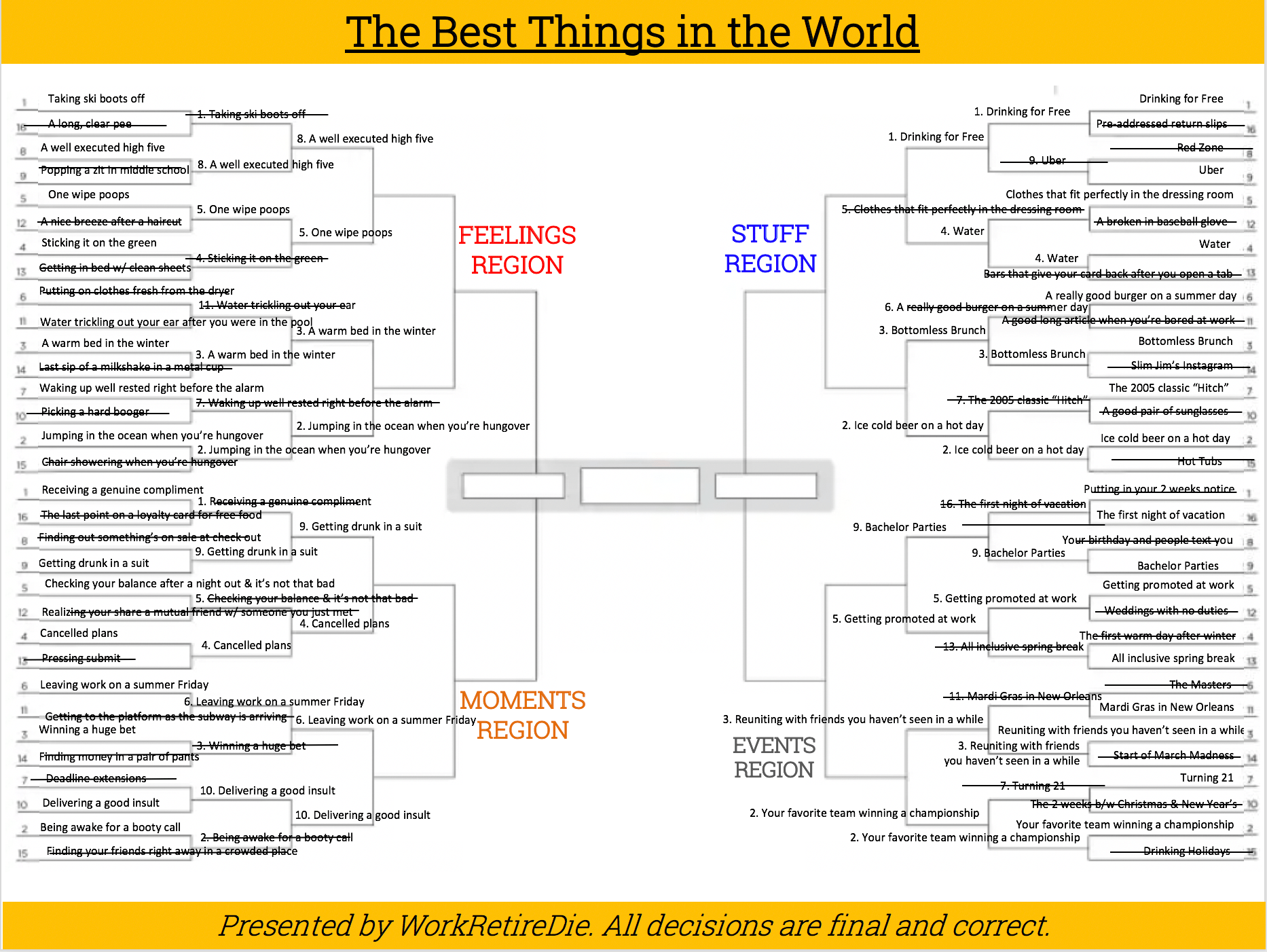 The Best Things in the World Bracket: Sweet 16 Update