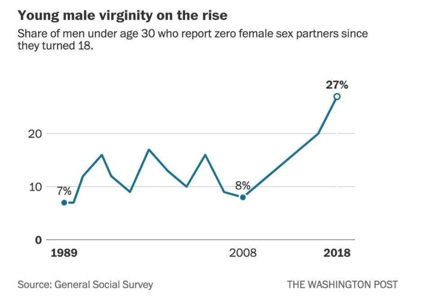 The Rise in Male Virginity, Explained