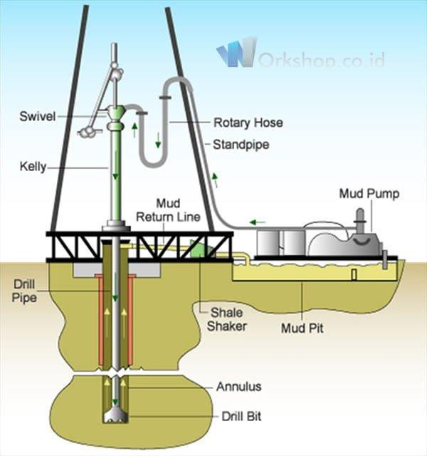 Tahap Pengerjaan Pembuatan Sumur Bor