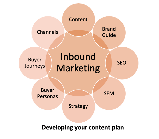 Inbound Marketing or Content Marketing needs a plan