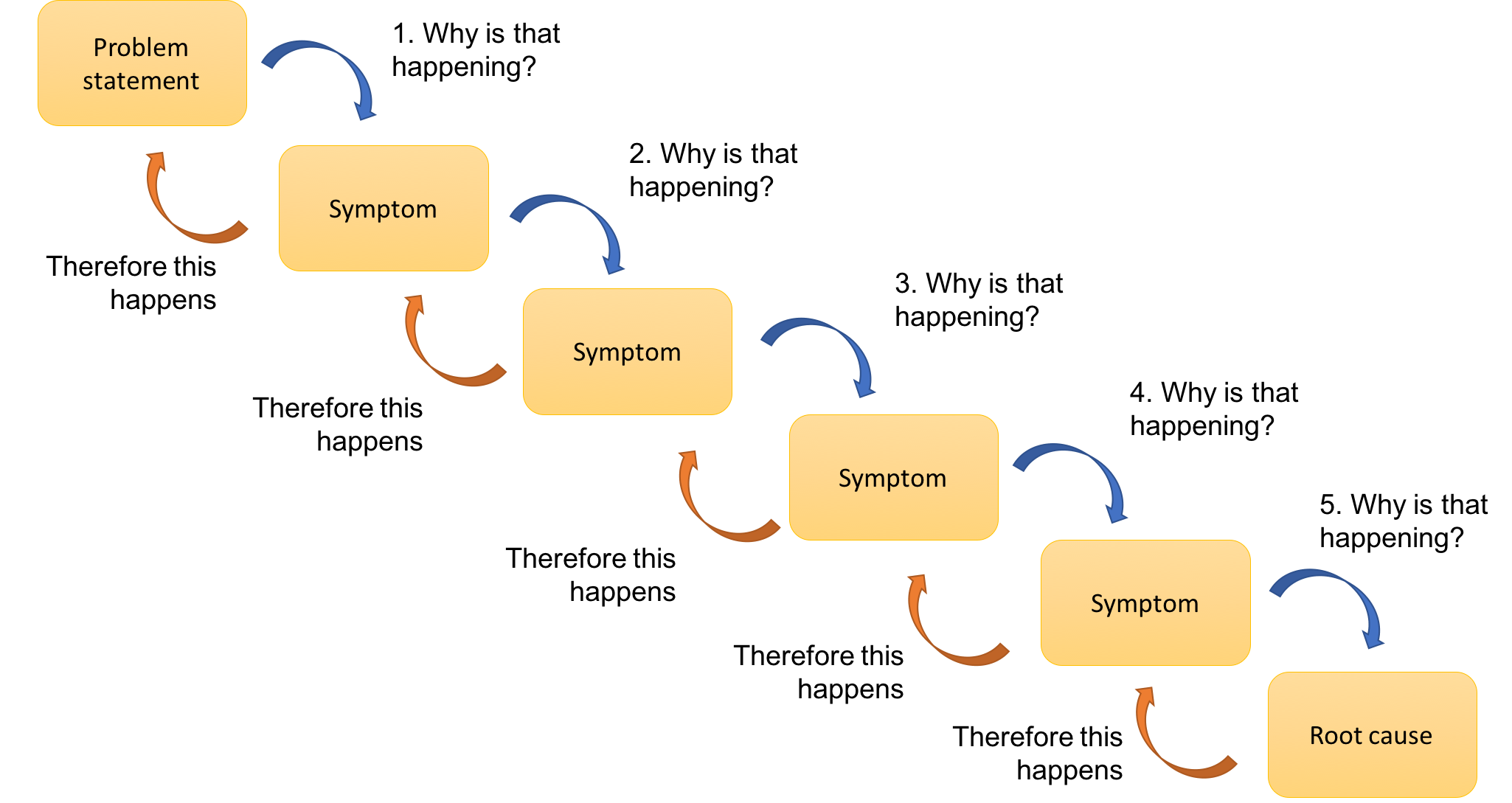The Power Of Asking Why