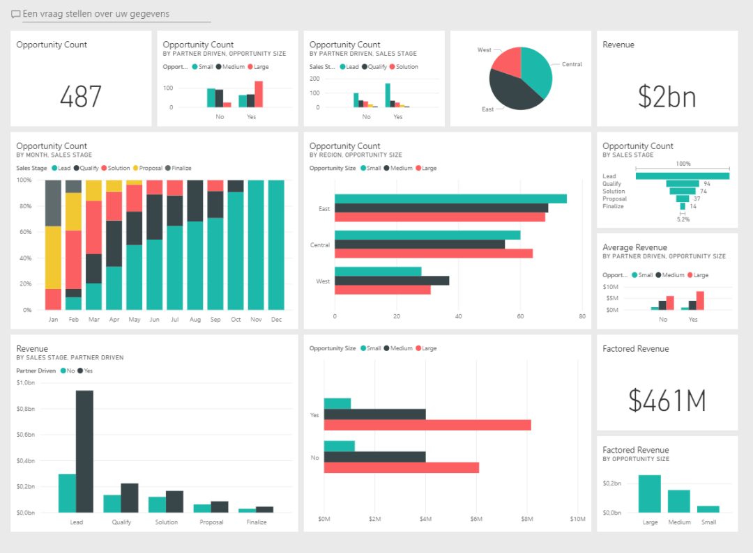 Power BI dashboard Workspace 365