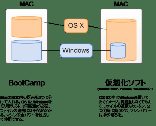 BootCampと仮想環境の違い