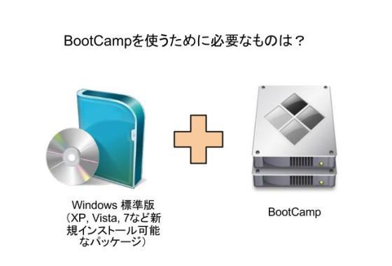 BootCampを使うために必要なものとは