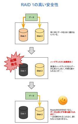 ReadyNAS RAID1 解説-1