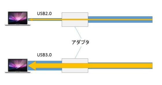 LANアダプタ USB2.0と3.0比較